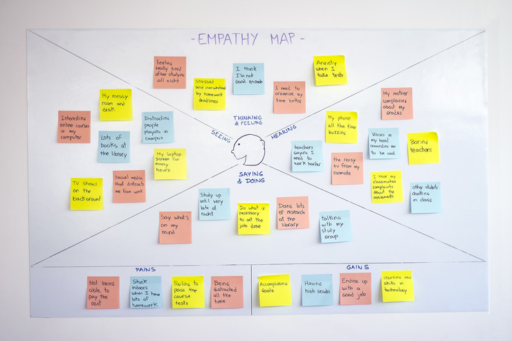 Empathy Map for the Workplace